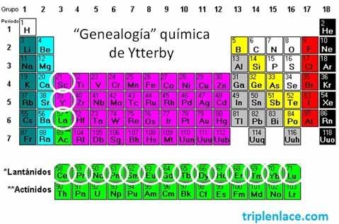 genealogia_ytreby_triplenlacecom - Tabla Periodica Tierras Raras