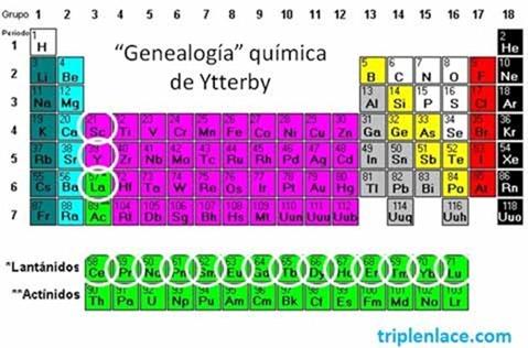 Genealogia_Ytreby_triplenlace.com