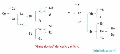 Genealogias_cerio_itrio_triplenlace.com
