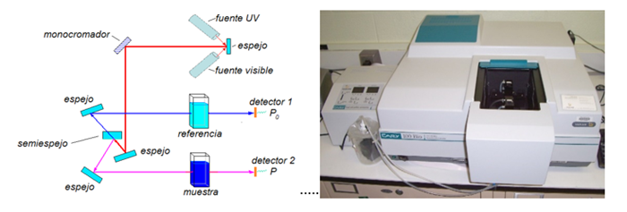 espectrofotometro_UV_vis