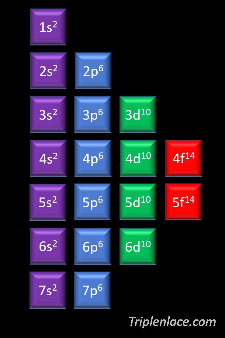 Excepciones a la regla de Madelung en la configuración electrónica ...