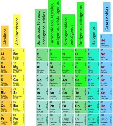 Nombres de familias químicas triplenlace.com