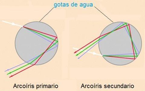 explicacion-arcoiris-mediodia.org__t