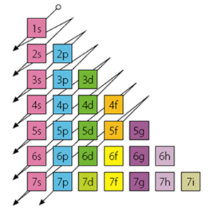 Excepciones a la regla de madelung y el diagrama de moeller en la configuracin electrnica urtaz Image collections