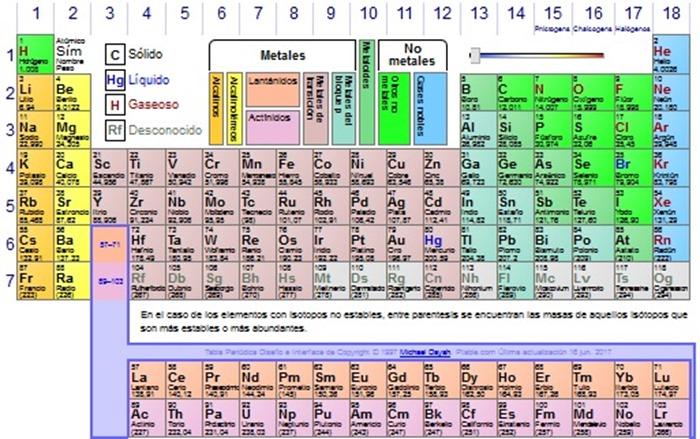 Tabla peridica dinmica informacin rpida y esencial para tabla peridica dinmica informacin rpida y esencial para estudiar qumica urtaz Image collections